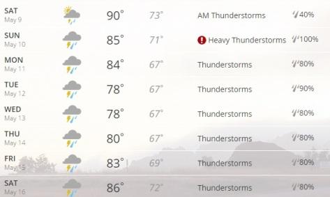 mayforecast
