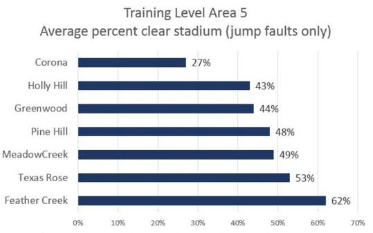 Trainingstadiumstats